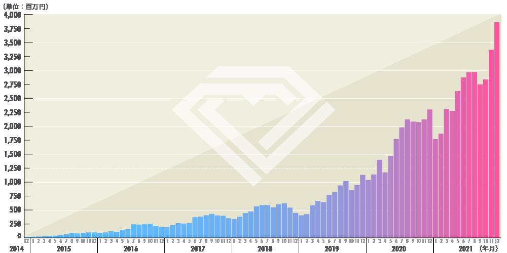 TCBグループの業績推移(売上高)