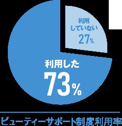 ビューティーサポート制度利用率